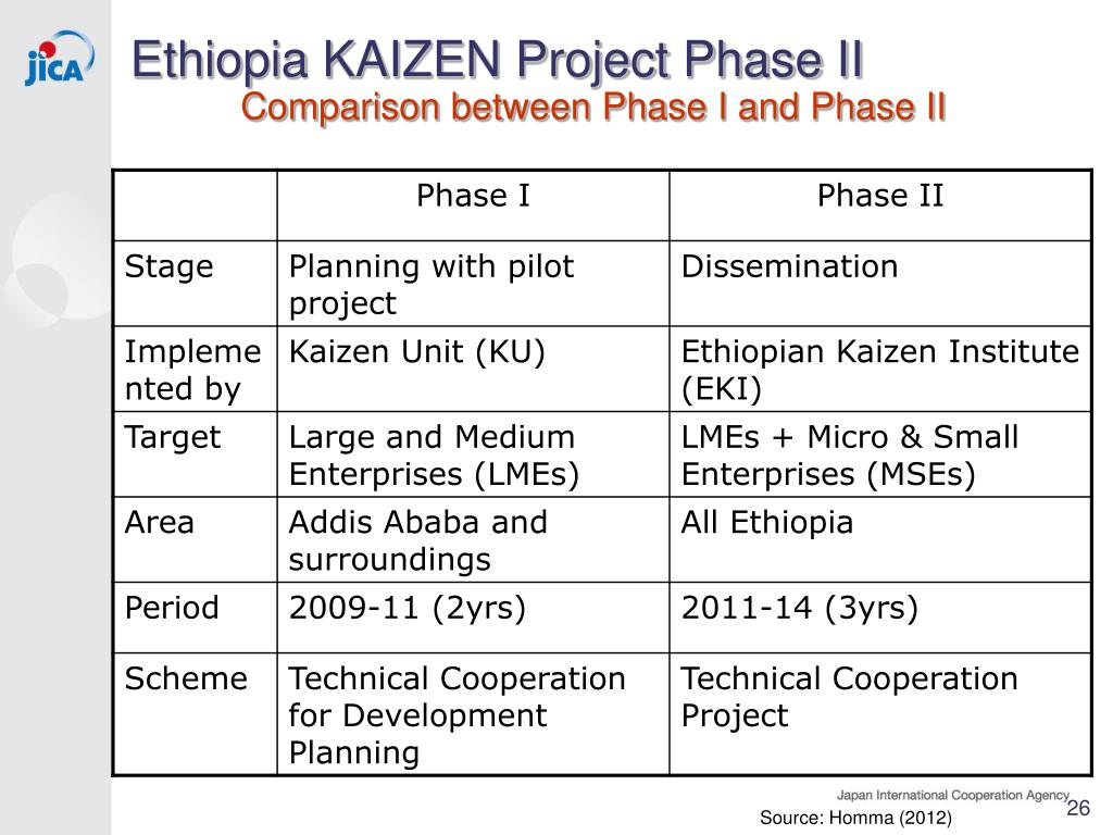 PPT - KAIZEN in Africa: towards Industrial Development JICA
