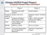 ethiopia kaizen project phase ii1