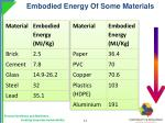 embodied energy of some materials