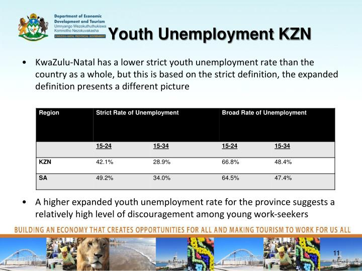 Youth Unemployment KZN