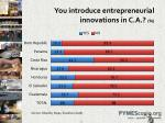 you introduce entrepreneurial innovations in c a