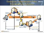 enterprise communication infra point to point reliability