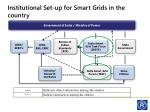 institutional set up for smart grids in the country