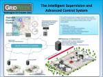 the intelligent supervision and advanced control system