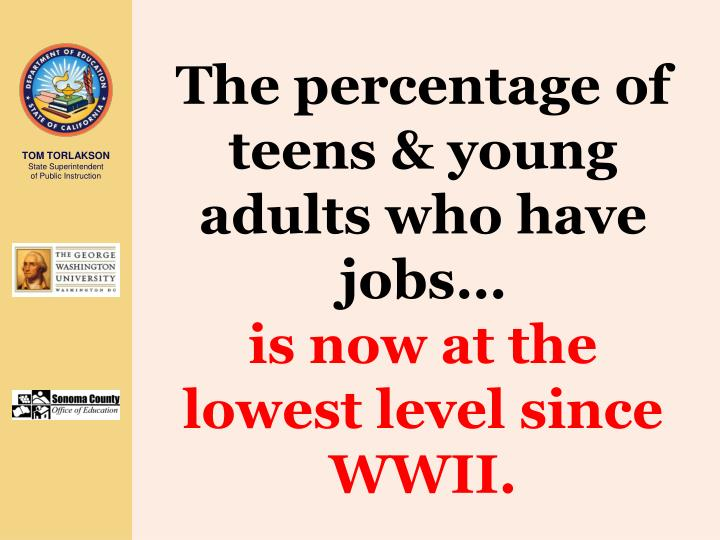 The percentage of teens & young adults who have jobs…