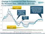 change in commercial rate renewals by account size 1999 q4 to 2013 q3