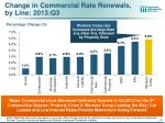 change in commercial rate renewals by line 2013 q3