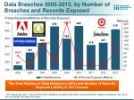 data breaches 2005 2013 by number of breaches and records exposed