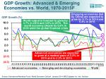 gdp growth advanced emerging economies vs world 1970 2015f