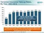 terrorism insurance take up rates by year 2003 2012