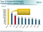 top 10 states for insured catastrophe losses 2013