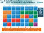 top 5 global risks in terms of impact 2007 2014 insurance can help with most