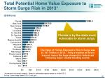 total potential home value exposure to storm surge risk in 2013