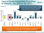 value of private construction put in place by segment jan 2014 vs jan 2013