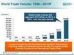 world trade volume 1948 2013f