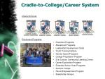 cradle to college career system
