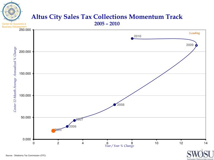 Altus city sales tax collections momentum track 2005 2010