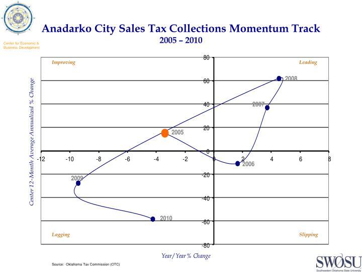 Anadarko city sales tax collections momentum track 2005 2010