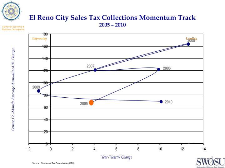 El Reno City Sales Tax Collections Momentum Track