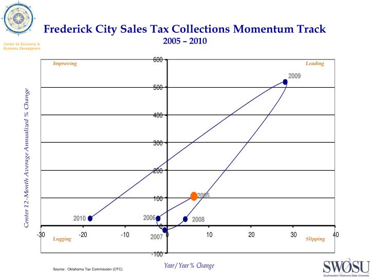 Frederick City Sales Tax Collections Momentum Track