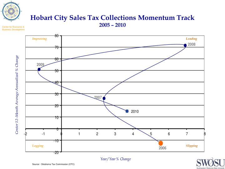 Hobart City Sales Tax Collections Momentum Track