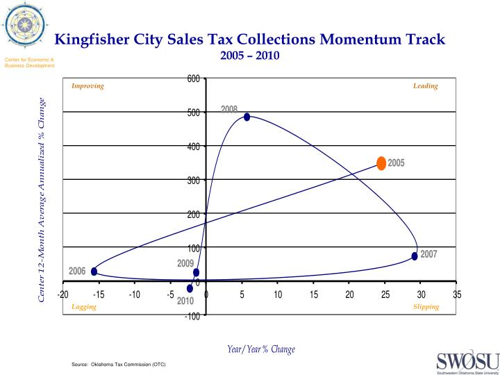 Kingfisher City Sales Tax Collections Momentum Track