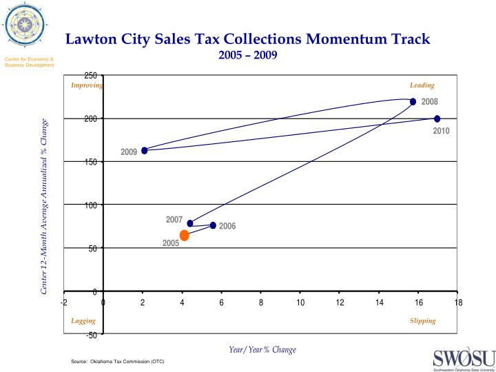 Lawton City Sales Tax Collections Momentum Track
