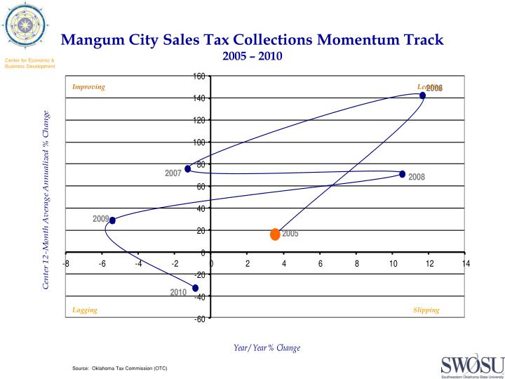 Mangum City Sales Tax Collections Momentum Track