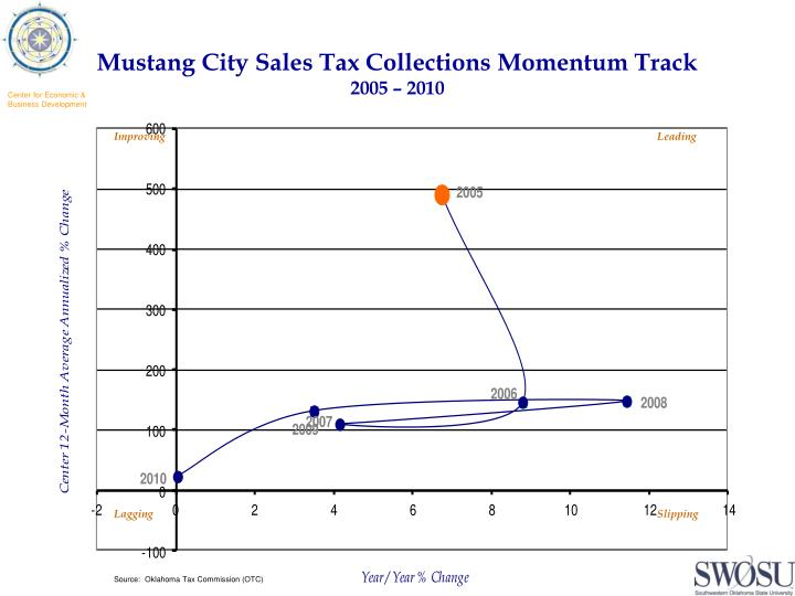 Mustang City Sales Tax Collections Momentum Track