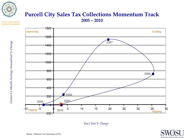 Purcell City Sales Tax Collections Momentum Track