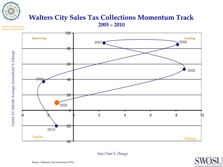 Walters City Sales Tax Collections Momentum Track