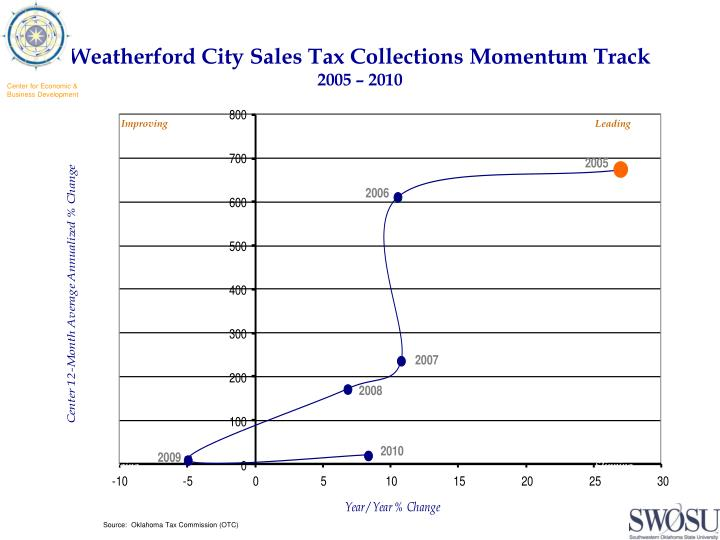 Weatherford City Sales Tax Collections Momentum Track