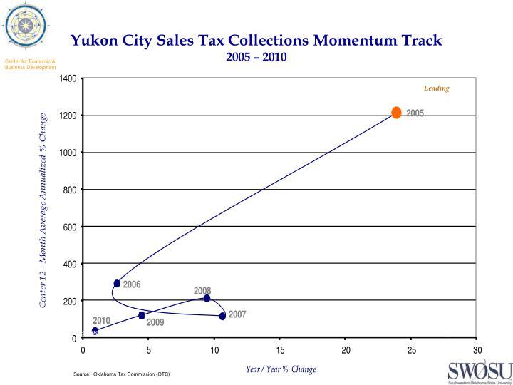 Yukon City Sales Tax Collections Momentum Track