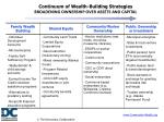continuum of wealth building strategies broadening ownership over assets and capital