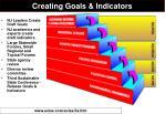 creating goals indicators