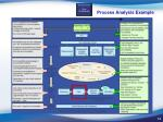 process analysis example