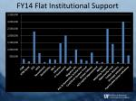 fy14 flat institutional support