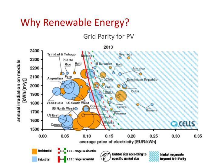 Why Renewable Energy?