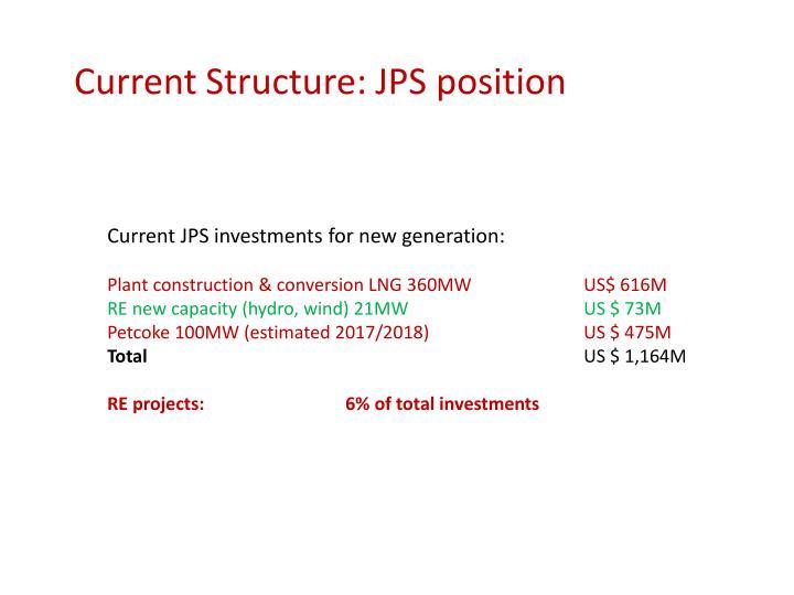 Current Structure: JPS position