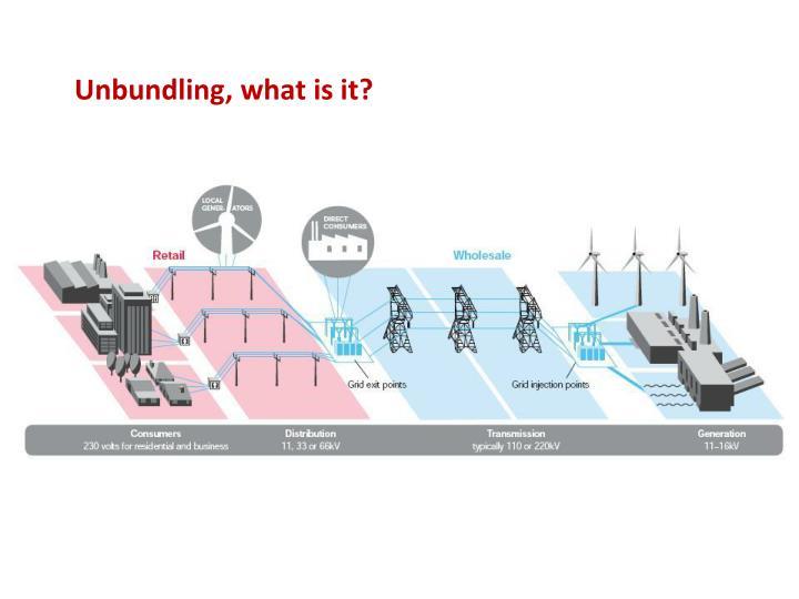 Unbundling, what is it?