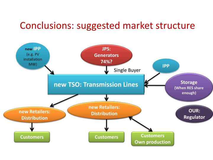 Conclusions: suggested market structure
