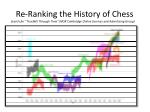 re ranking the history of chess