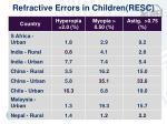 refractive errors in children resc