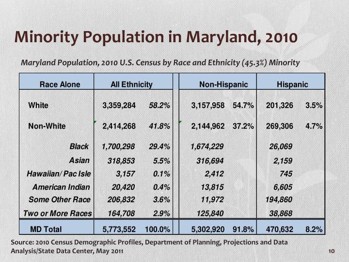 Minority Population in Maryland, 2010