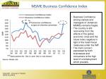 msme business confidence index