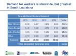 demand for workers is statewide but greatest in south louisiana