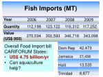fish imports mt