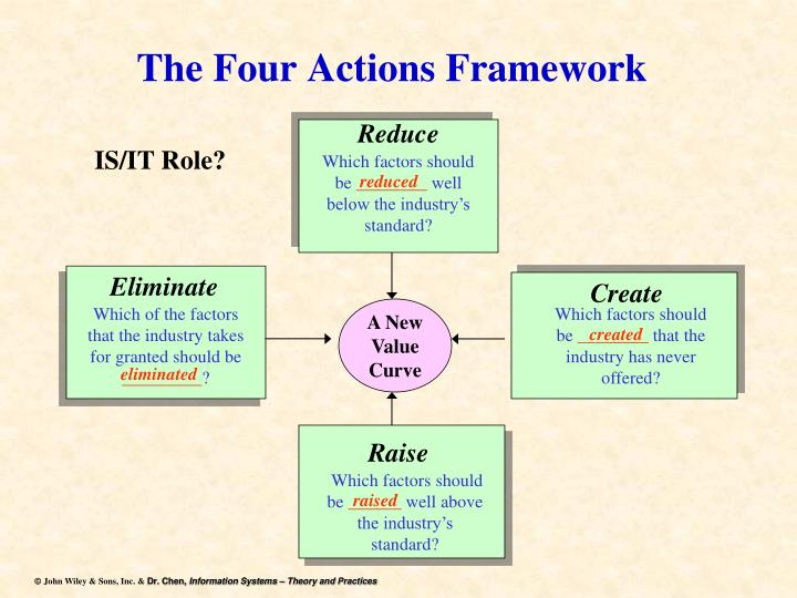 applying the four actions framework 2015-8-1  actions are wrong to the extent that they violate the rights of  the framework is used as the basis for many programs.