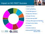 impact on nc fast success
