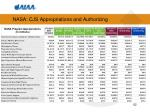 nasa cjs appropriations and authorizing